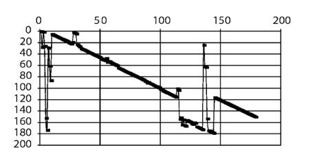 Abb.1: Fall NACHRICHTENBLOCK, Progressionsgrafik