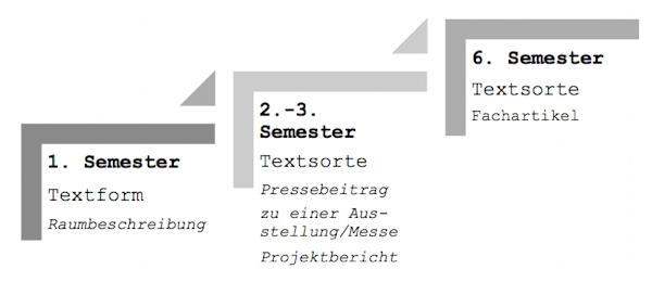 Ein schreibdidaktisches konzept f r innenarchitekten for Aufgaben eines innenarchitekten
