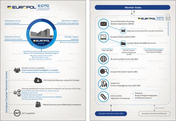 Abbildung 18: European Counter Terrorism Center, Infografik, S. 1/2, https://www.europol.europa.eu/content/ectc, Stand 27.9.2016.