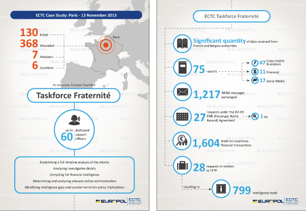 Abbildung 19: European Counter Terrorism Center Infografik, S. 3/4, https://www.europol.europa.eu/content/ectc, Stand: 27.9.2016.